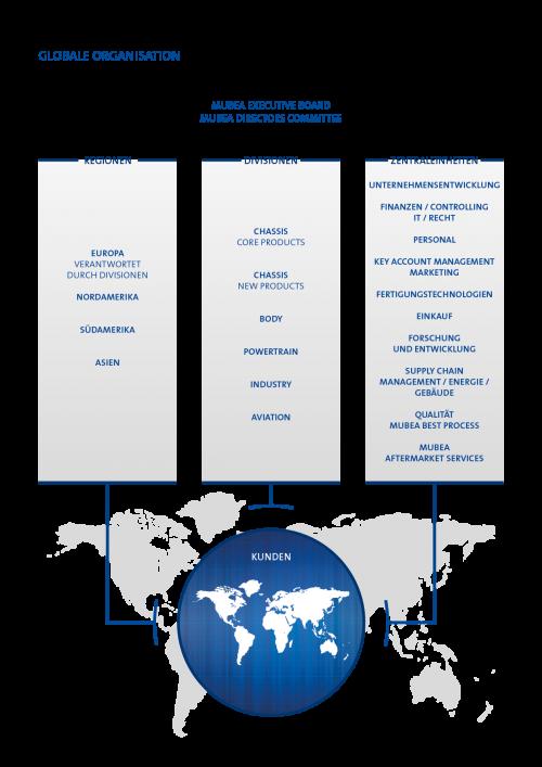 Globale Organisation