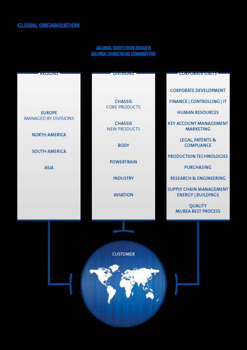 Global Organisation