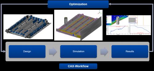 CAX-Workflow